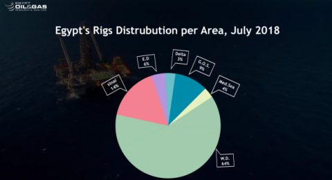 Egypt Rigs Monthly Count July 2018