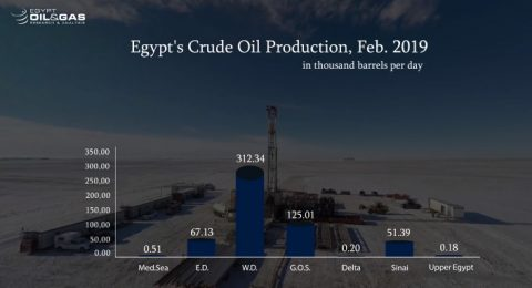 Egypt Production Monthly Updates – Feb -2019
