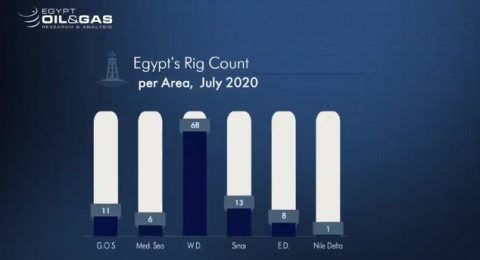 Egypt Oil and Gas Monthly Monitor – Rigs updates July 2020