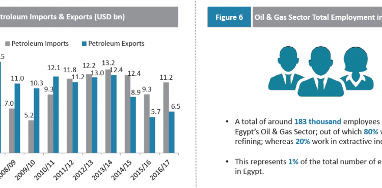Economic Snapshot: Egypt's Oil  & Gas Sector