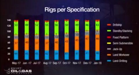 EOG Infographs: Rigs