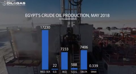 EOG Infographs: Rigs May 2018