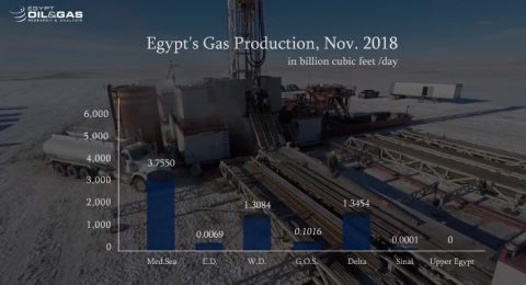 Egypt's Monthly Production Update- November-2018