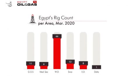 Egypt monthly rigs updates March 2020