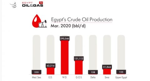 Egypt Production updates March 2020